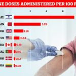 Israel Leads the Global Vaccine Race as 7% of its Population Inoculated